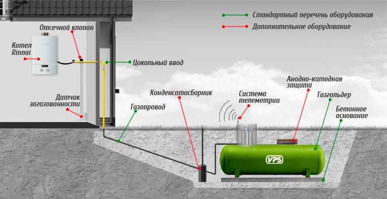Что такое газгольдер постоянного объёма, как устроен, стоимость монтажа и заправки