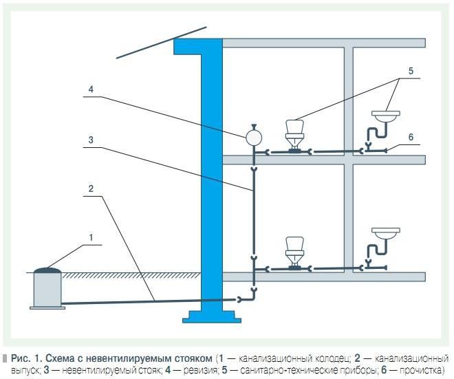 Канализация в частном доме: обзор вариантов обустройства + пошаговое руководство