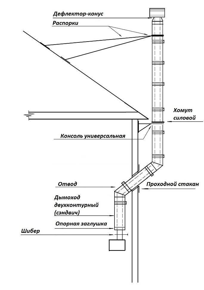 Принудительная вытяжка для дымохода — обзор методов