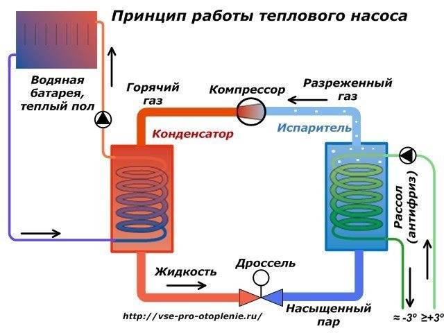 Тепловой насос для отопления дома: устройство и типы
