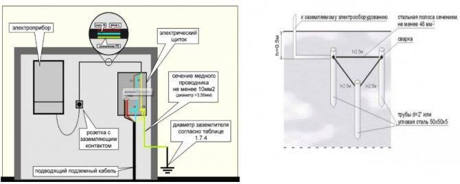 Как правильно сделать заземление газового котла