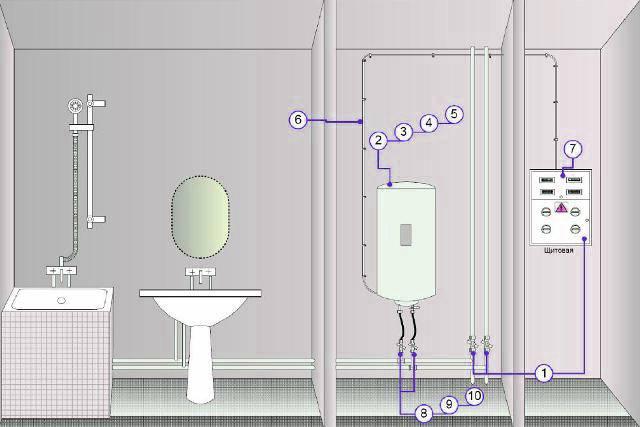 Как пользоваться водонагревателем? 5 распространенных проблем