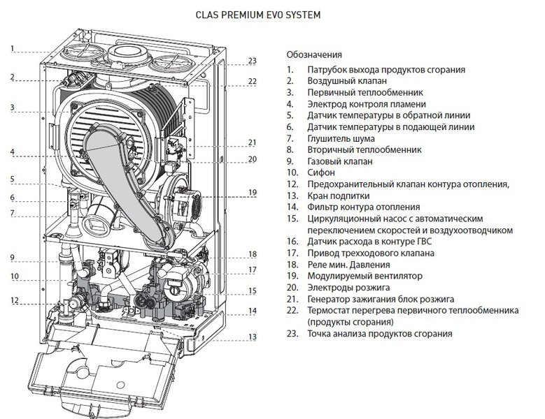 Обзор настенного газового котла beretta city 24 csi