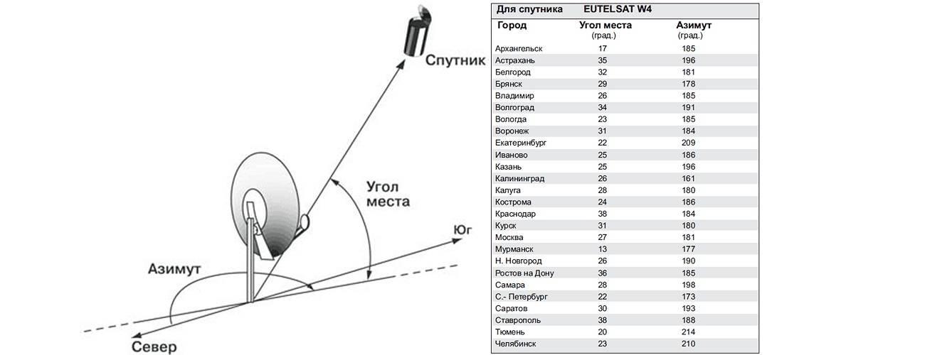 Установка спутниковой антенны своими руками: инструктаж по монтажу спутниковой тарелки